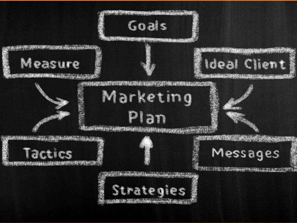 The different elements that create a good marketing plan: goals, ideal clients, messages, strategies, tactics, measurement